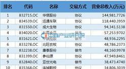 2016辽宁省新三板挂牌企业营业收入100强企业排名(全名单)