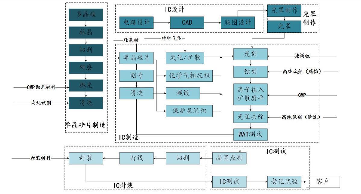 集成电路生产需要用到包括硅基材,cmp抛光材料,高纯试剂(用于显影