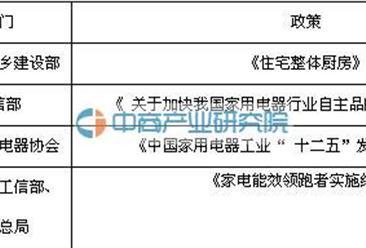 2016年中国家用洗碗机行业发展环境分析