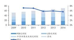 2016年中国光刻胶产业发展分析:将迎历史发展机遇