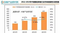 2016年中国智能家居行业研究分析报告