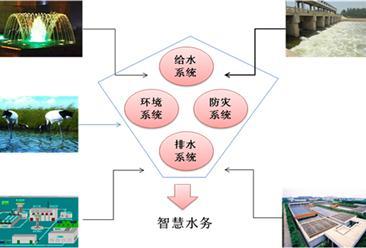 2016年中国智慧水务行业发展前景预测分析