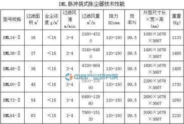 2016年中国低压脉冲喷吹长袋除尘器技术分析