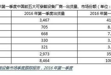 IDC:2016年Q1中国可穿戴设备市场出货量为846.4万台