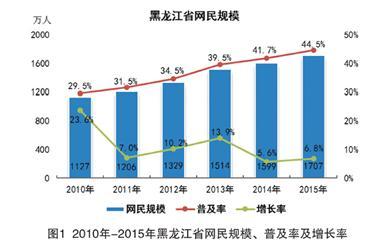 2015年黑龙江互联网整体网民规模及属性分析