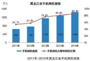2015年黑龙江互联网手机网民规模及属性分析