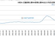 2016年1-4月D或DL-泛酸(维生素B3或维生素B5)出口量为4968.93吨