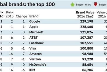 2016年全球最具价值品牌100强榜出炉