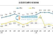 国家统计局:5月居民消费价格同比上涨2.0% 低于预期