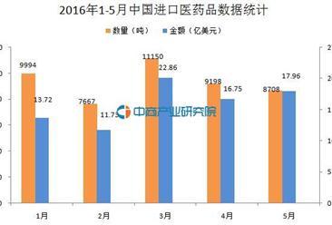 2016年1-5月中国进口医药品数据统计