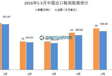 2016年1-5月中国出口鞋类数据统计