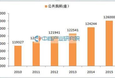 公厕大数据:2015年全国公共厕所12.6万座  江苏最多