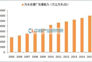 污水处理大数据:2015年中国城市污水处理量达410.3亿立方米