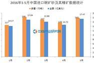 2016年1-5月中国进口铜矿砂及其精矿数据统计