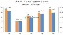 2016年1-5月中国出口陶瓷产品数据