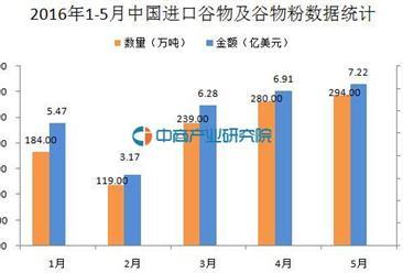 2016年1-5月中国进口谷物及谷物粉数据
