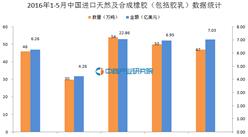 2016年1-5月中国进口天然及合成橡胶(包括胶乳)数据统计