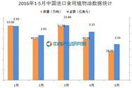 2016年1-5月中国进口食用植物油数据统计