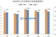 2016年1-5月中国进口纸浆数据统计