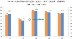 2016年1-5月中国进口固体废物数据统计