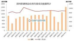 2016年4月鄭州房價走勢分析