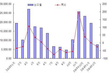 2016年1-2月份海南外貿高新技術產品出口情況統計分析