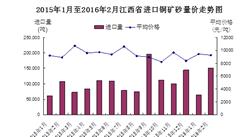 2016年1-2月江西省铜矿砂进口量价齐增