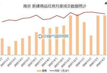 2016年4月南京房价走势分析
