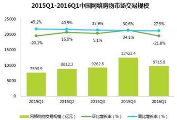 2016年1季度中国网络购物市场交易数据统计分析
