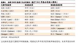 华泰证券:2016年GNSS全球产业发展概况一览