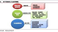 2016年中国卫星导航的三大市场分析