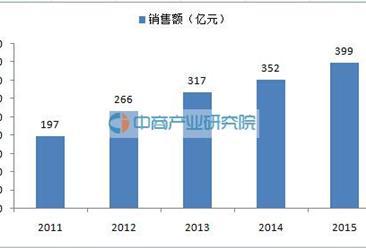 电视购物市场数据:2015年销售额399亿