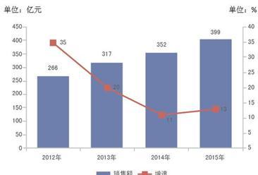 商务部:2015年中国电视购物业发展报告(附全文)