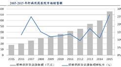 中国肝病药市场大数据分析:增速快 空间大