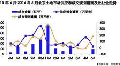世聯行:2016年5月北京房地市場報告