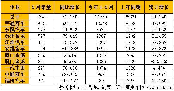 2016年5月客车市场销量分析:中客大涨53%图片
