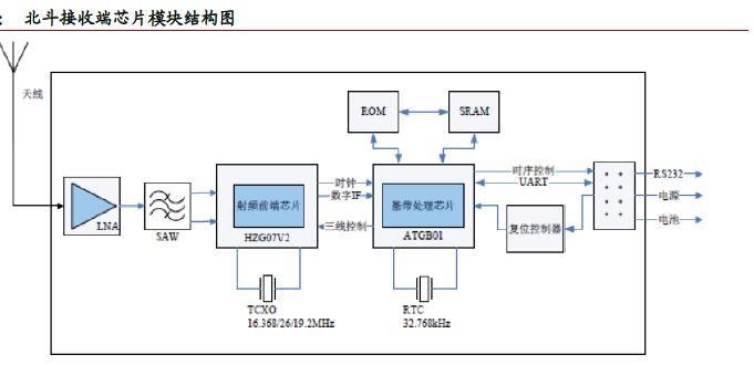 北斗接收端芯片模块结构图