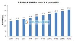 2016中国干海产品行业市场分析
