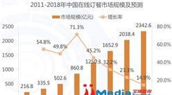 艾媒咨询:2016年中国在线餐饮外卖市场专题研究报告