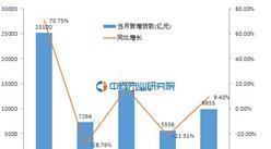 2016年1-5月新增信贷数据分析