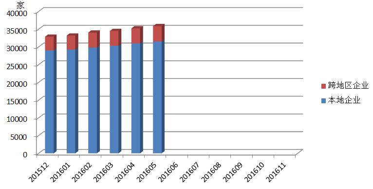 2016年全国增值电信业务市场发展情况报告