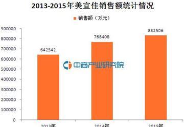 2015年中國特許連鎖100強:美宜佳經營數據分析