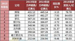 2016年全球制药50强  辉瑞重回榜首