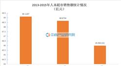 2015年中国特许连锁100强:人本超市经营数据分析