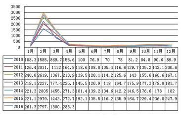 2016年4月松阳绿茶均价78.46元/公斤  同比上涨2.94元/公斤
