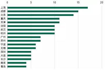 2015年购物中心发展报告:中国在建量与存量比值全球最高