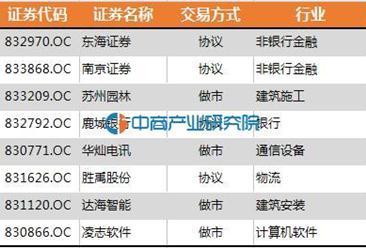 江苏省:80家企业进入新三板创新层(全名单)