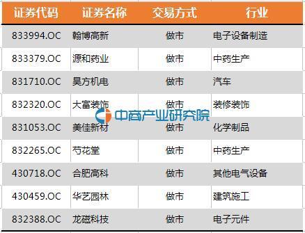安徽省:24家企业进入新三板创新层(全名单)