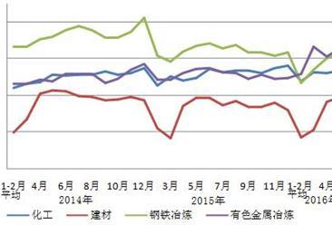 2016年1-5月中国电力工业运行情况分析