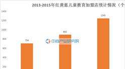 2015年中国特许连锁100强:红黄蓝儿童教育经营数据分析